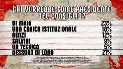 Sondaggi elettorali, gli italiani vogliono Di Maio premier
