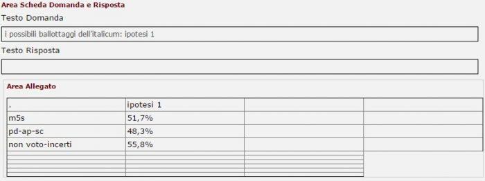 sondaggi elettorali intenzioni di voto ballottaggio 1 tecnè 11 dicembre 2016