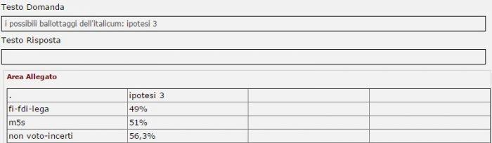 sondaggi elettorali intenzioni di voto ballottaggio 3 tecnè 11 dicembre 2016