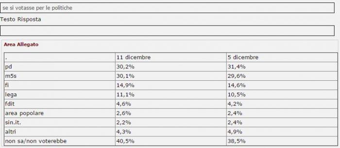 sondaggi elettorali intenzioni di voto tecnè 11 dicembre 2016