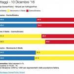 sondaggi-elettorali-winpoll-ballottaggio-10-12-16
