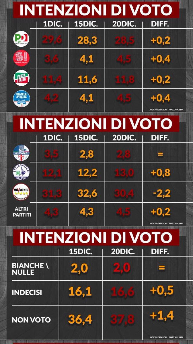 sondaggi m5s index intenzioni di voto 20 dicembre 2016