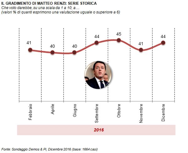 sondaggi movimento 5 stelle, curva del gradimento e volto di Renzi