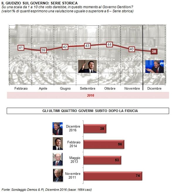 sondaggi movimento 5 stelle, curva e barre in rosso con percentuali
