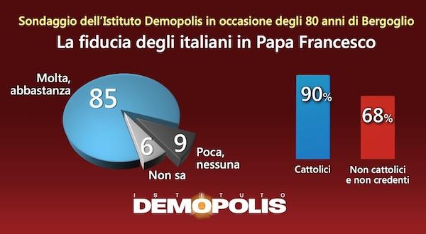 sondaggi papa francesco