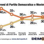sondaggi pd m5s trend intenzioni di voto a dicembre 2016
