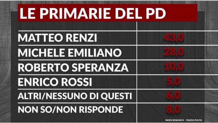 sondaggi pd primarie leader index 20-12-16