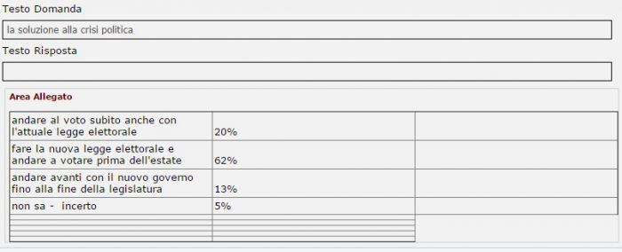 sondaggi politici scenari crisi di governo tecnè 11 dicembre 2016