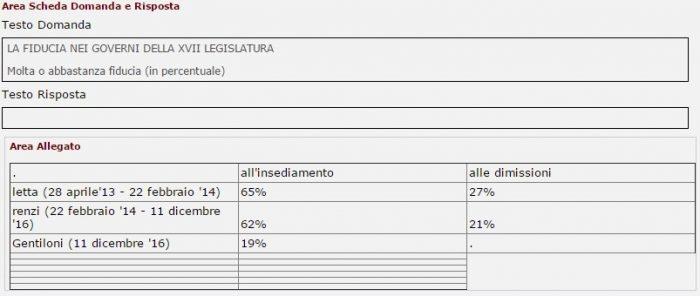 sondaggi politici fiducia governo tecnè 11 dicembre 2016