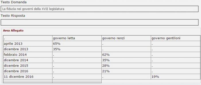 sondaggi politici fiducia governo gentiloni tecnè 11 dicembre 2016