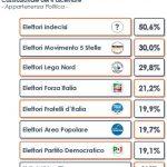 sondaggi referendum costituzionale il profilo degli astenuti secondo euromedia
