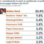 sondaggi renzi euromedia personaggio 2016