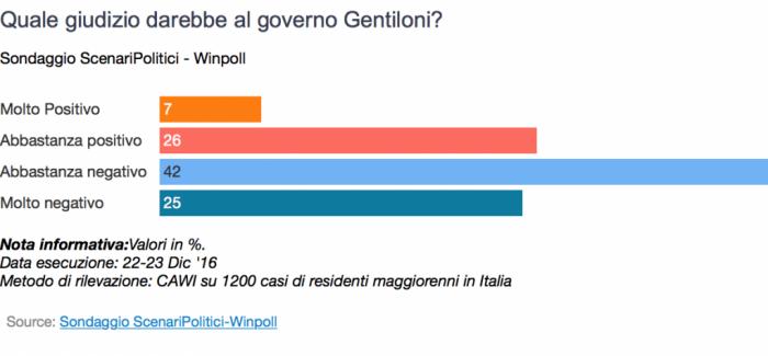 sondaggi winpoll fiducia governo gentiloni al 23 dicembre 2016