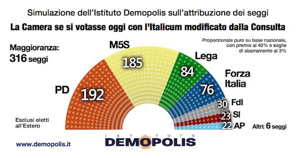 Sondaggi elettorali per demopolis quasi impossibile avere for Lavorare in parlamento