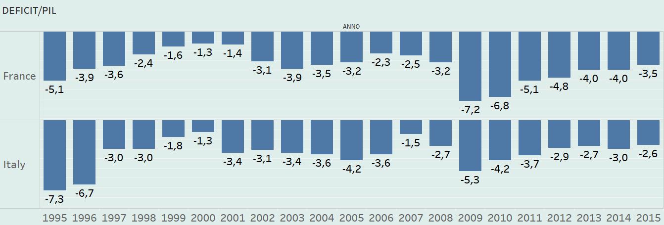 Economie Italia e Francia