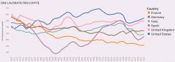 Dove ci sono meno ore di lavoro? In Francia, 200 meno che in USA all'anno