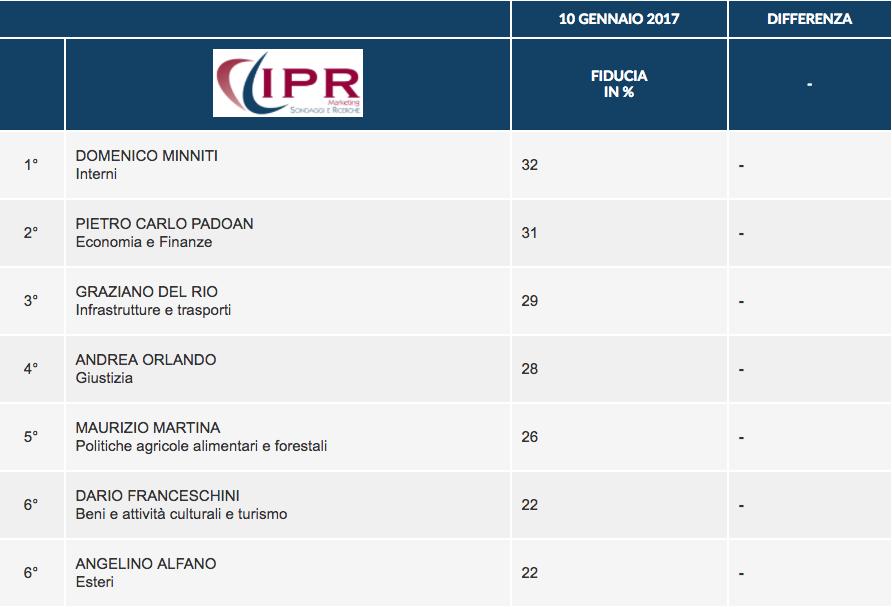 sondaggi politici governo Gentiloni