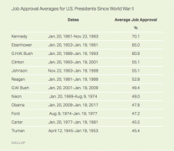 Stati Uniti, il tasso di approvazione finale di Obama è tra i più bassi della storia