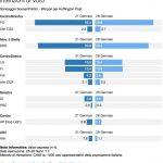 sondaggi elettorali Scenari Politici