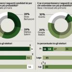 sondaggi elettorali primarie centrodestra