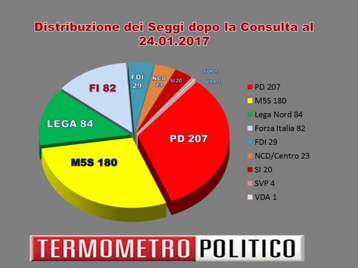 Legge elettorale la ripartizione seggi partito per for Composizione senato italiano
