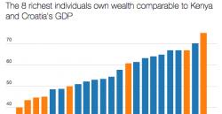 Rapporto Oxfam: un grafico che spiega la concentrazione della ricchezza