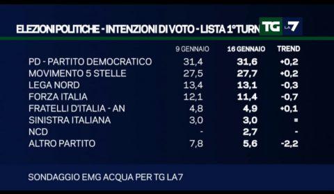 sondaggi elettorali 17 gennaio