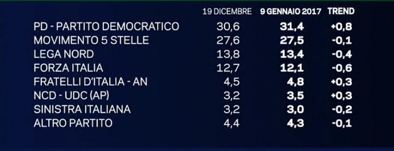 Sondaggi movimento 5 stelle i grillini fermi al palo per for Nomi politici italiani