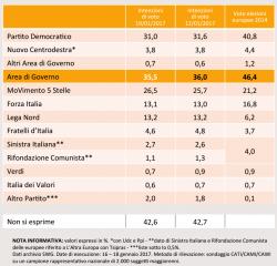 Sondaggi Movimento 5 Stelle, comincia la risalita, +0,8% in una settimana per SWG
