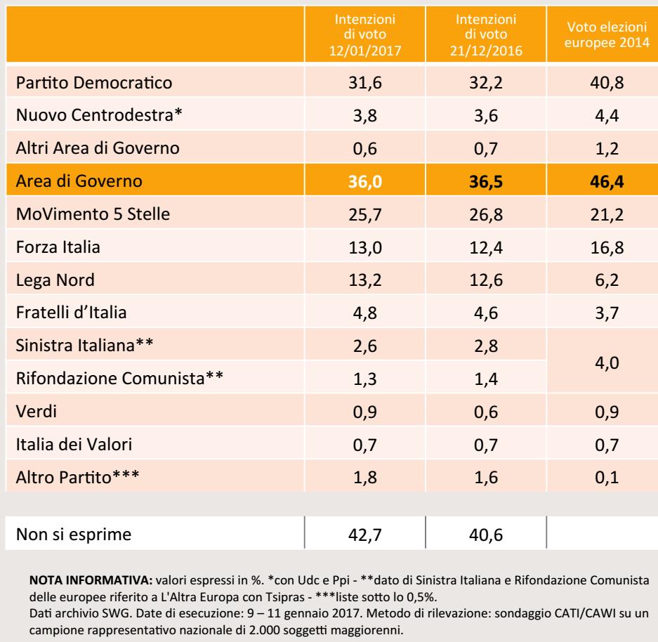 sondaggi centrodestra, percentuali e nomi dei partiti su sfondo arancione