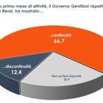sondaggi governo gentiloni