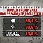 sondaggi Usa Trump index