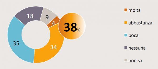 sondaggi unione europea