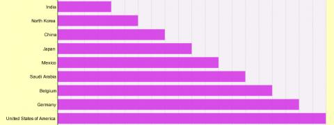 Paesi più odiati, barre in lilla