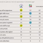 sondaggi politici centrodestra