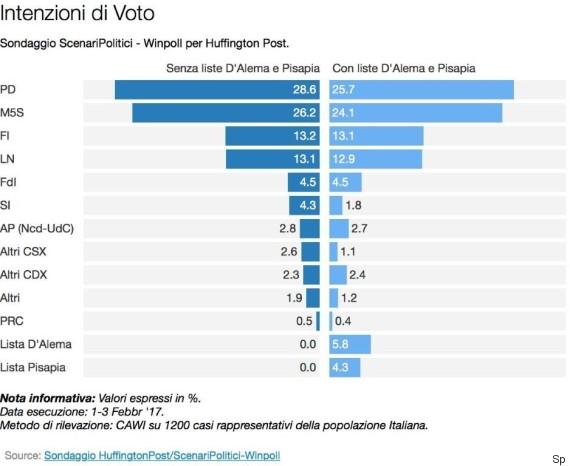 Sondaggi elettorali per scenari politici le liste di d for Lista politici italiani