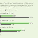 sondaggi politici Usa