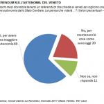 sondaggi politici Veneto
