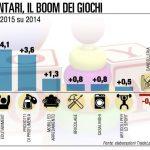 consumi in Italia, istogrammi e percentuali