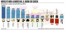 I consumi in Italia, i redditi sono sotto la media europea, ma la voglia di comprare c'è, come si arrangiano gli italiani