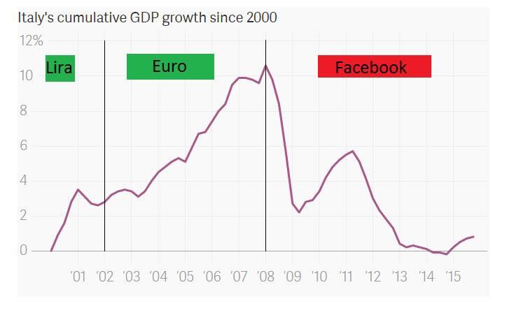 crisi economica, curve del PIL