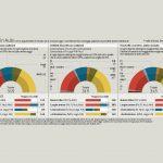 ipsos 6 febbraio, sondaggi elettorali