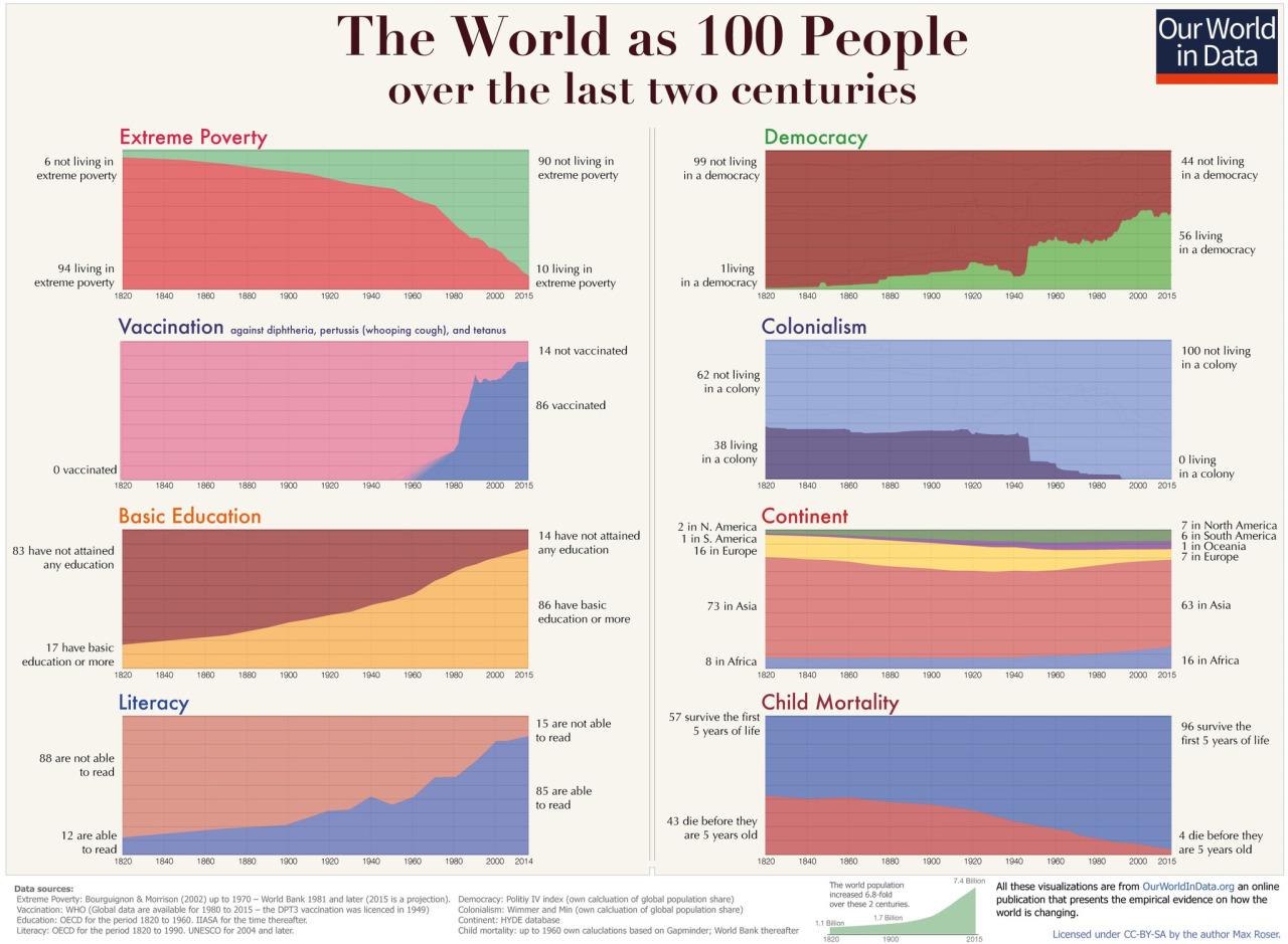 infografica del secolo