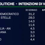 sondaggi elettorali, nome dei partiti e percentuali