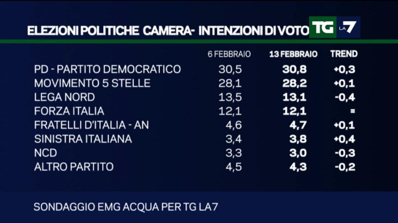 sondaggi elettorali , percentuali e nomi dei partiti
