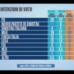 sondaggi elettorali IPR Tecné
