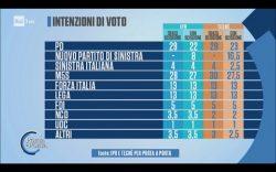 Sondaggi elettorali Porta a Porta: la cosa rossa vale tra 8% e 10,5%