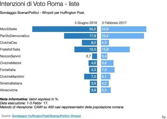 sondaggi elettorali, barre azzurre e blu