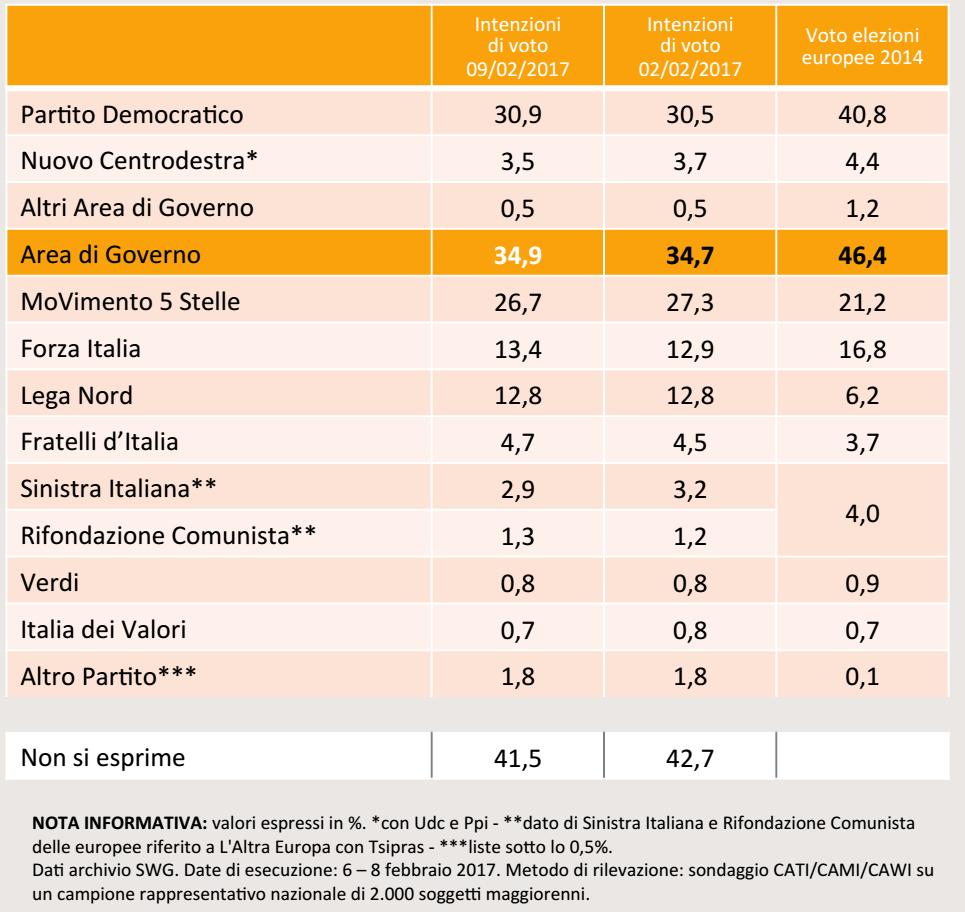 sondaggi elettorali, nomi di partiti e percentuali, su sfondo arancione