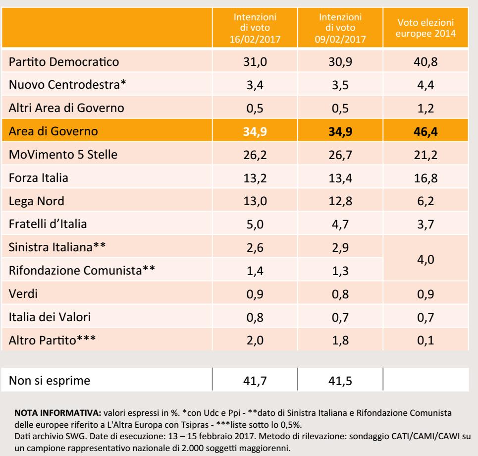 sondaggi elettorali, numeri percentuali e nomi di partito